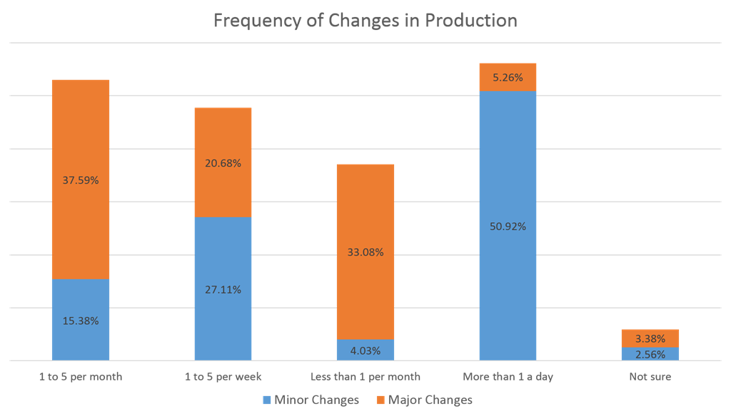 frequency of changes in production
